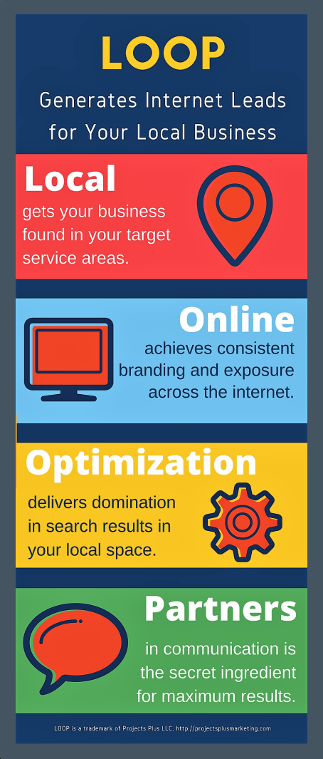 Local Online Optimization Partners - LOOP - Projects Plus Marketing